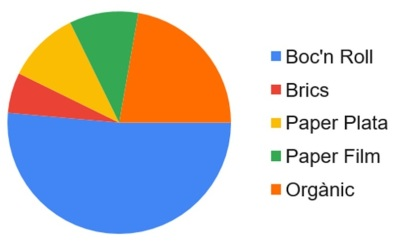 Gràfica resultats